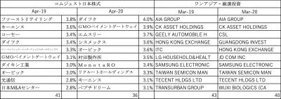 202004_達人ファンド_投資先_コムジェスト日本_ワンアジア