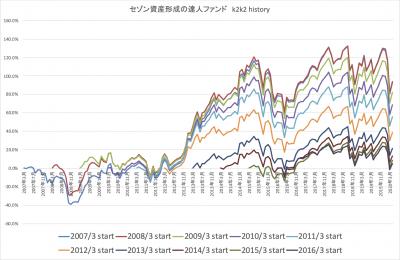 202004_達人ファンド_k2k2_history