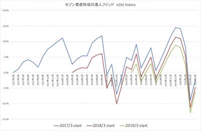 202004_達人ファンド_k2k2_history_2