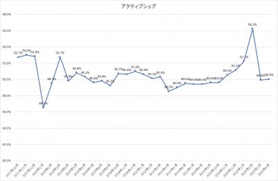 202004_ひふみ投信_アクティブシェア