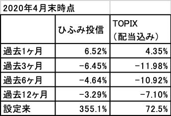 202004_ひふみ投信_TOPIX(配当込)