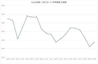 202004_ひふみ投信_10年_ローリングリターン