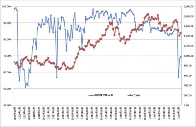 202004_ひふみ投信_国内株式比率_TOPIX
