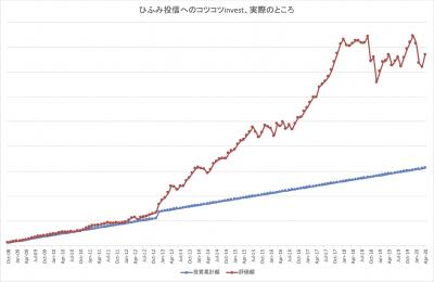 202004_ひふみ投信_k2k2_actual