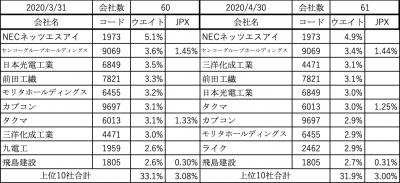 202004_スパークス_華咲く中小型_上位10社