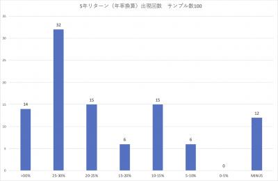 202004_スパークス_華咲く中小型_5年_ローリングリターン_頻度