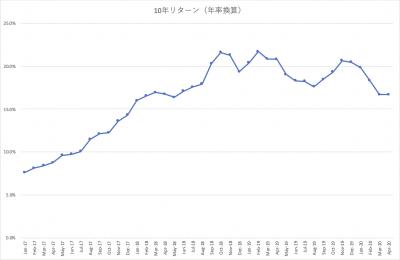 202004_スパークス_華咲く中小型_10年_ローリングリターン