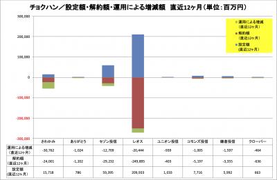 202004_チョクハン_設定解約_運用増減_LTM