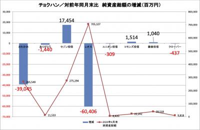 202004_チョクハン_資金増減_純資産総額_対前年比