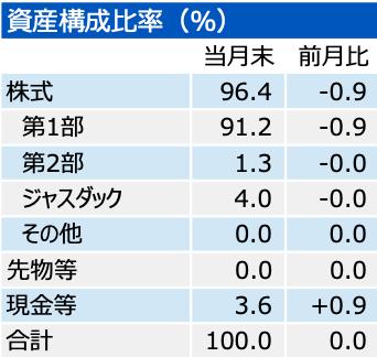 202004_三井住友・中小型株ファンド_ポートフォリオ
