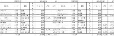 202004_三井住友・中小型株ファンド_上位10社