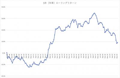 202004_三井住友・中小型株ファンド_5年(年率)_ローリングリターン