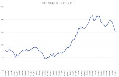 202004_三井住友・中小型株ファンド_10年(年率)_ローリングリターン