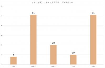 202004_三井住友・中小型株ファンド_5年(年率)_分布