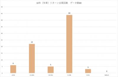 202004_三井住友・中小型株ファンド_10年(年率)_分布