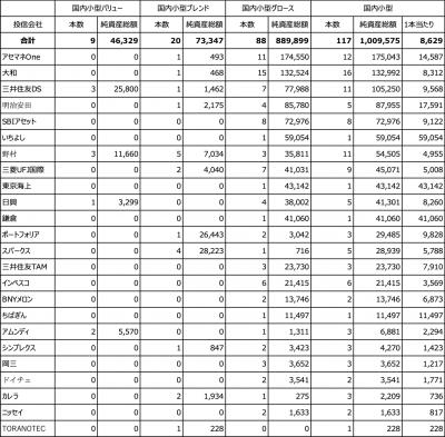 20200522_国内小型株ファンド_投信会社別