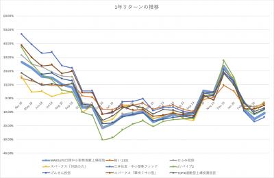 202004_JPX日経中小型インデックスETF_1年リターン