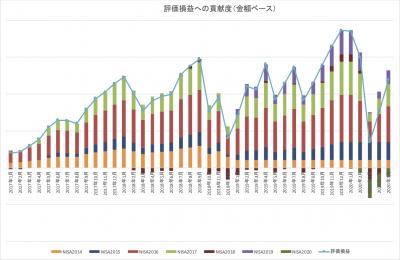 202005_NISA_評価損益_内訳