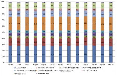 202005_セゾン資産形成の達人ファンド_ポートフォリオ