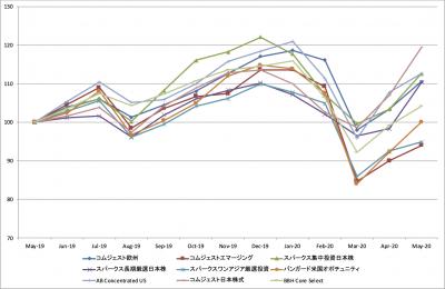 202005_セゾン資産形成の達人ファンド_基準価額_LTM