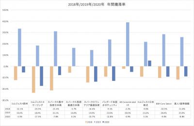 202005_セゾン資産形成の達人ファンド_サブファンド_YTD