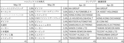 202005_達人ファンド_投資先_コムジェスト日本_ワンアジア