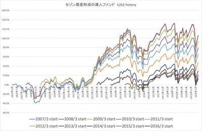 202005_達人ファンド_k2k2_history