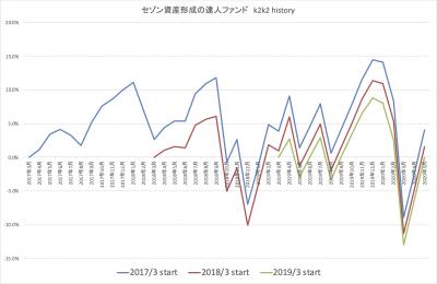 202005_達人ファンド_k2k2_history_2