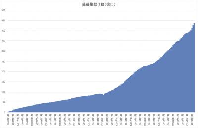 202005_セゾン資産形成の達人ファンド_受益権総口数