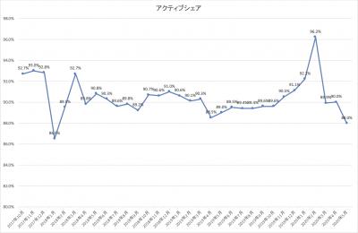 202005_ひふみ投信_アクティブシェア