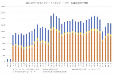 20200619_JPX日経中小型株インデックスファンド_ETF_NAV