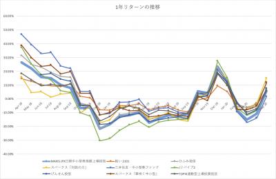 202005_JPX日経中小型インデックスETF_1年リターン