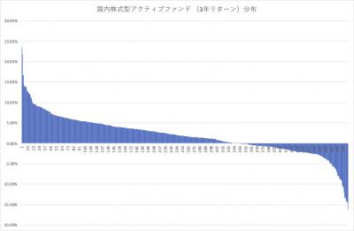 202005_国内株式型アクティブファンド _3年リターン分布