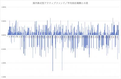 02005_国内株式型アクティブファンド _フィー分布