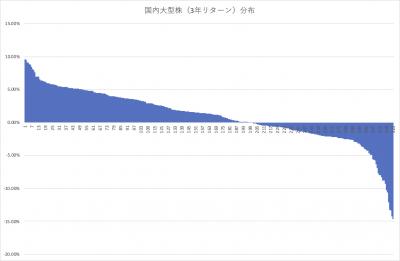 202005_国内株式型アクティブファンド_大型 _3年リターン分布