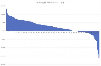 202005_国内株式型アクティブファンド_中型 _3年リターン分布