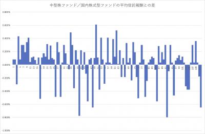 202005_国内株式型アクティブファンド_中型 _フィー分布