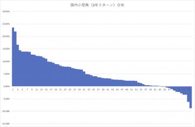 202005_国内株式型アクティブファンド_小型 _3年リターン分布