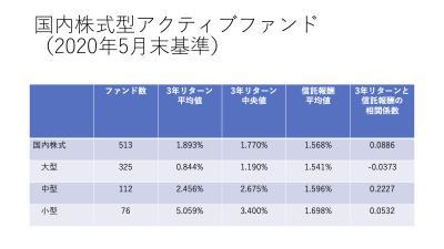 202005_国内株式型アクティブファンド _3年リターン_まとめ