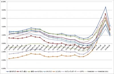 202005_chokuhan_FOF_k2k2_graph_last24months