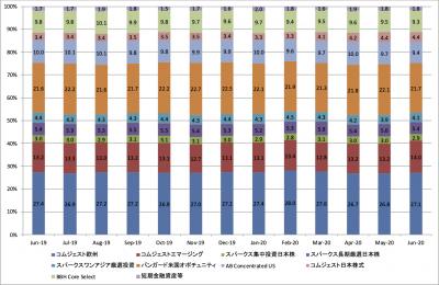 202006_セゾン資産形成の達人ファンド_ポートフォリオ