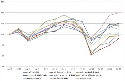 202006_セゾン資産形成の達人ファンド_基準価額_LTM