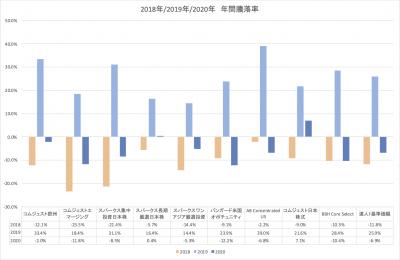202006_セゾン資産形成の達人ファンド_サブファンド_YTD