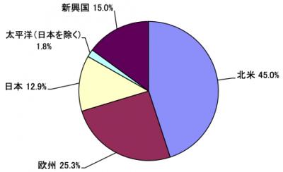 202006_セゾン資産形成の達人ファンド_地域別