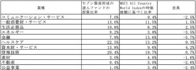 202006_セゾン資産形成の達人ファンド_業種別