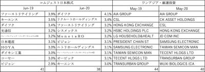 202006_達人ファンド_投資先_コムジェスト日本_ワンアジア