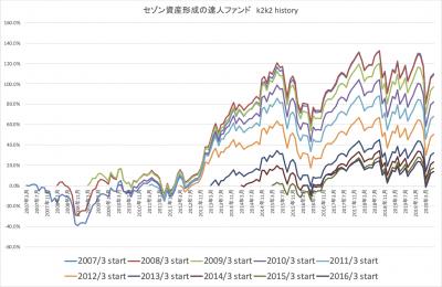 202006_達人ファンド_k2k2_history
