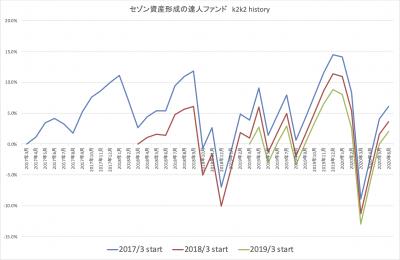 202006_達人ファンド_k2k2_history_2