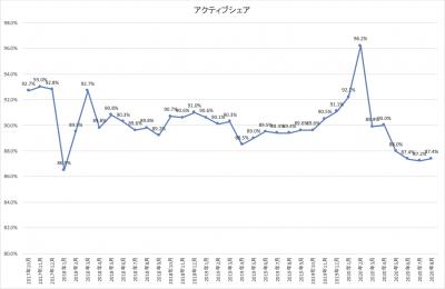 202008_ひふみ投信_activeshare