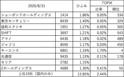 202008_ひふみ投信_上位10社